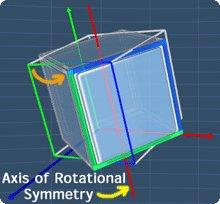 cube rotational symmetry