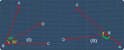 I and II are adjacent angles