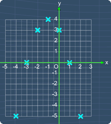 all the 7 points plotted on the graph