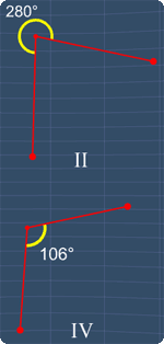 Angle II and IV are not congruent