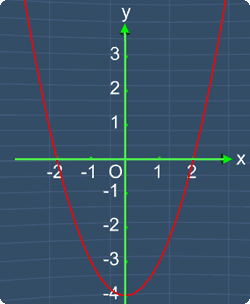 Find all the intercepts in the quadratic graph