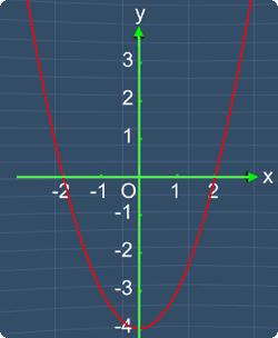 Find all the intercepts in the quadratic graph