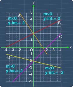 lines labeled with slope and y-intercept