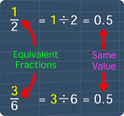 fractions that have the same value