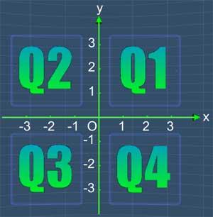 Circled coordinate plane