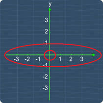 Circled coordinate plane