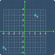 Coordinates of a point question picture