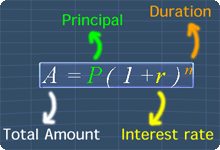 compound interest formula with labels