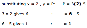substituting x = 2 , y = P: P = 3(2)-5. 3 x 2 gives 6 : = 6 - 5. 6 - 5 gives 1: = 1