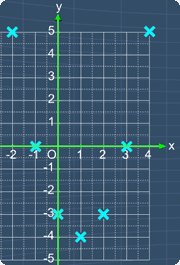 7 points plotted on the graph