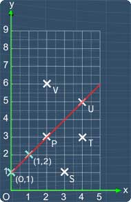 The line, y = x + 1 passes through points P and U
