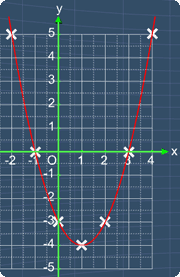 graph of y = x^2 -2x -3