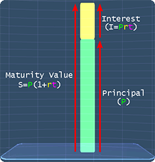 simple interest picture