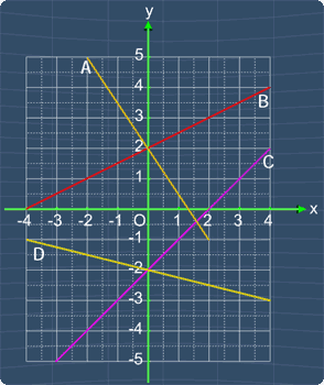 Multiple lines with the label A, B,C, D