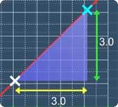 Graph Plotting
