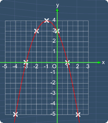 graph of y= -x^2 -2x +3