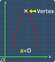 vertex is located at the highest point when 'a' is negative
