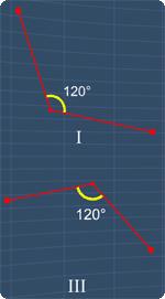 Angle I and III are congruent