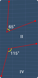 I and III are supplementary angles