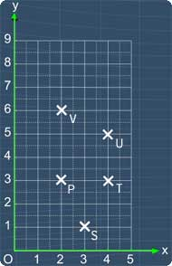 5 coordinate points question picture