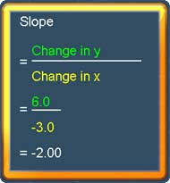 The slope is -2