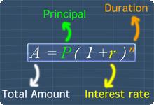 Compound Interest Formula With Labels