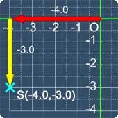Coordinates of (-4.0,-3.0)