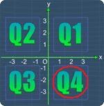Coordinate Plane Quadrants