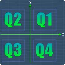Quadrants Question picture
