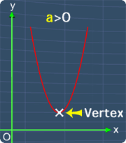 vertex is located at the lowest point when 'a' is positive