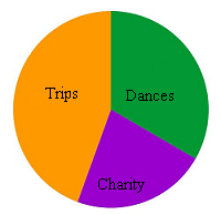 trips-dances-charity pie chart