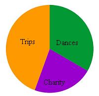 trips-dances-charity pie chart